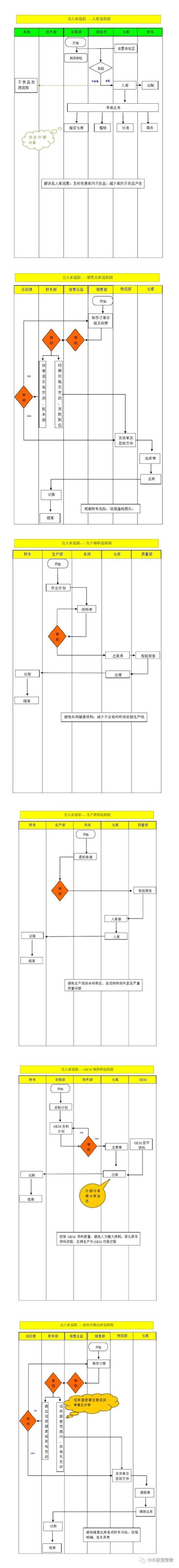 冷库工作流程图模板 冷库出库入库相关流程图汇总